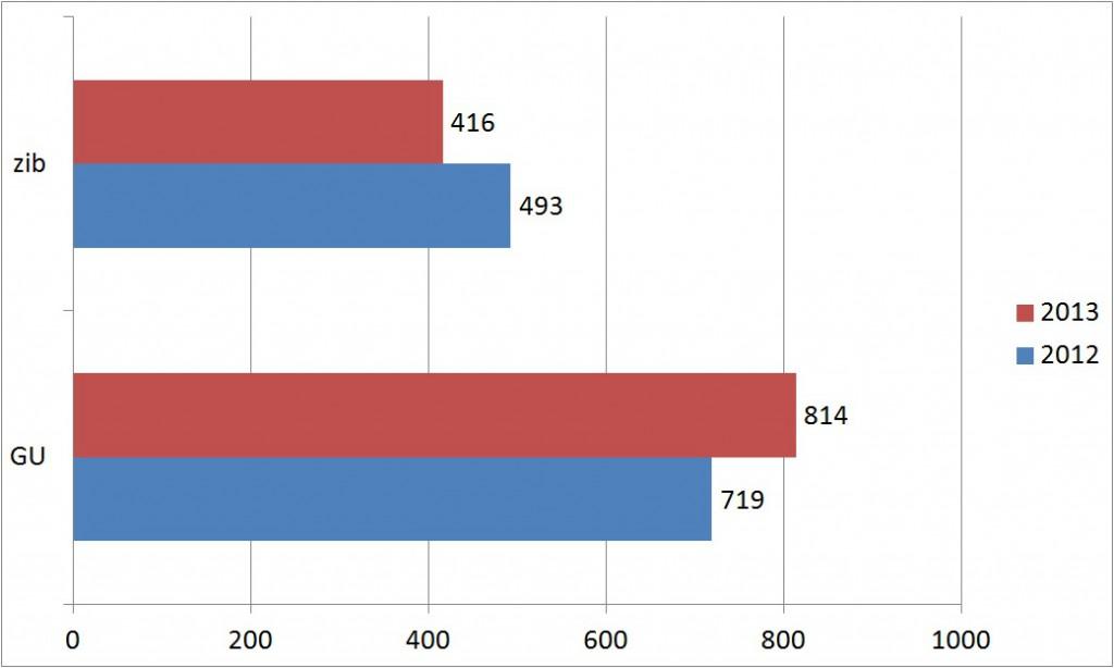 Statistik: KlientInnenzahlen – zib und Gemeinschaftsunterkünfte im Vergleich