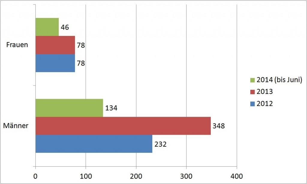 Statistik: Geschlechterverteilung der KursteilnehmerInnen