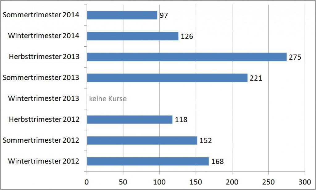 """Statistik: TeilnehmerInnenzahlen der """"first steps""""-Deutschkurse"""