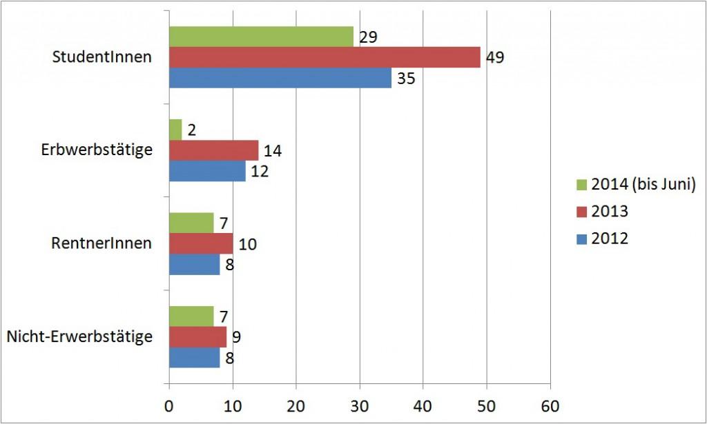 Statistik: Beschäftigungsverhältnisse der Freiwilligen